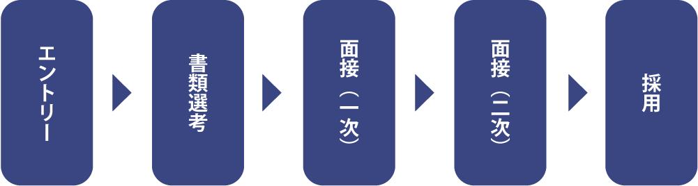 エントリー→書類選考→面接(1次)→書類選考→面接(2次)→採用