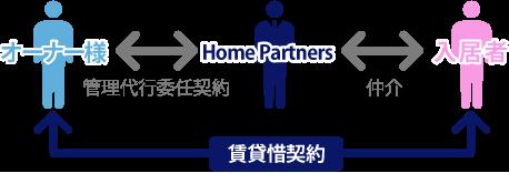 オーナー様と弊社と入居者様の関係図